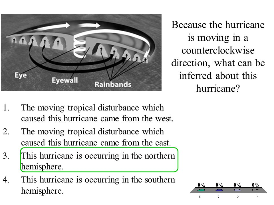 Because the hurricane is moving in a counterclockwise direction, what can be inferred about this hurricane