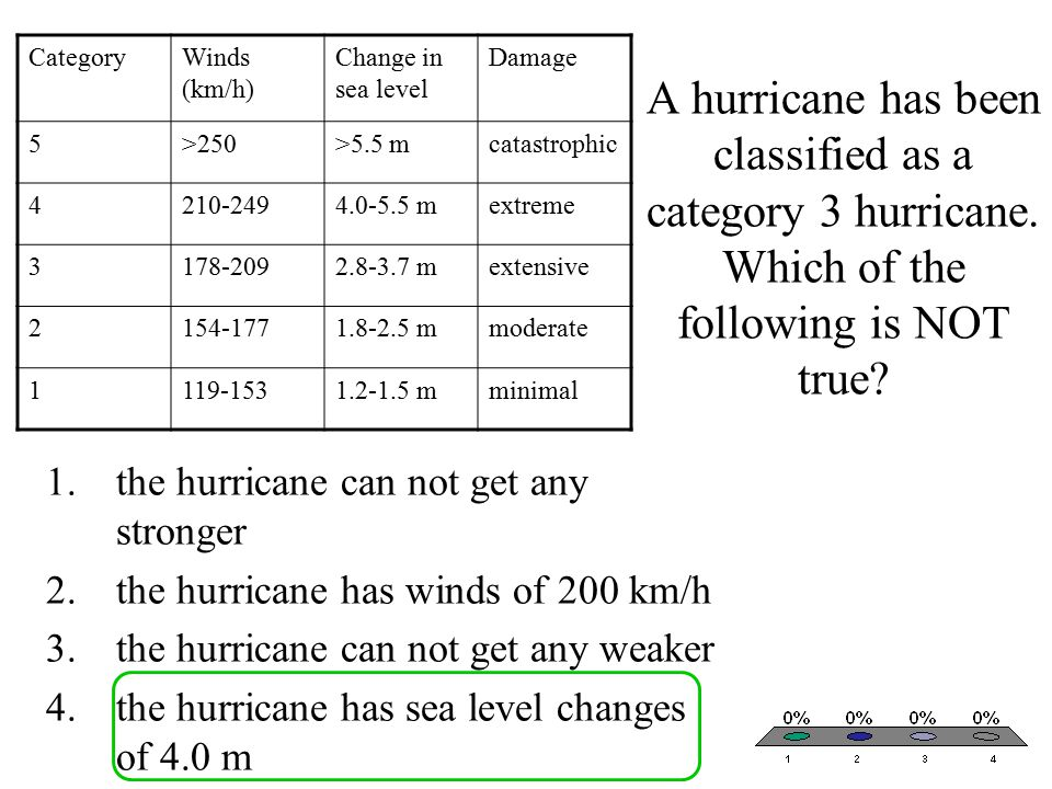 Category Winds (km/h) Change in sea level. Damage. 5. >250. >5.5 m. catastrophic. 4. 210-249.