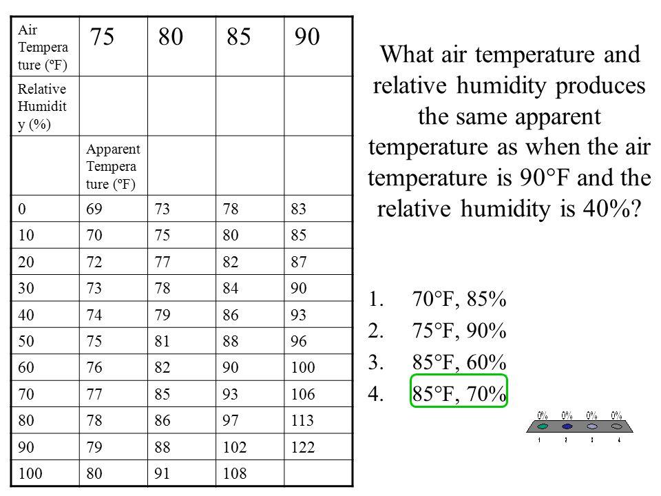 Air Temperature (ºF) 75. 80. 85. 90. Relative Humidity (%) Apparent Temperature (ºF) 69. 73.