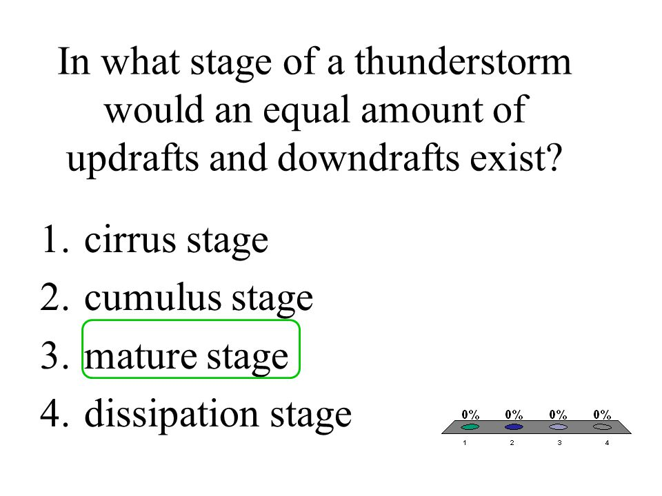 In what stage of a thunderstorm would an equal amount of updrafts and downdrafts exist