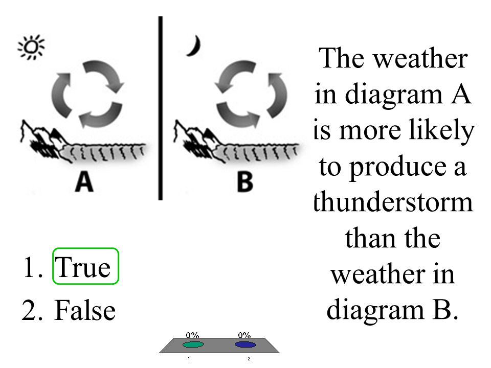 The weather in diagram A is more likely to produce a thunderstorm than the weather in diagram B.
