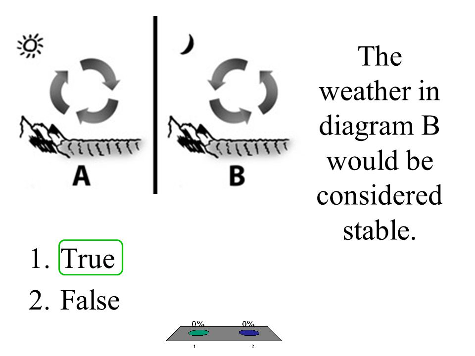 The weather in diagram B would be considered stable.