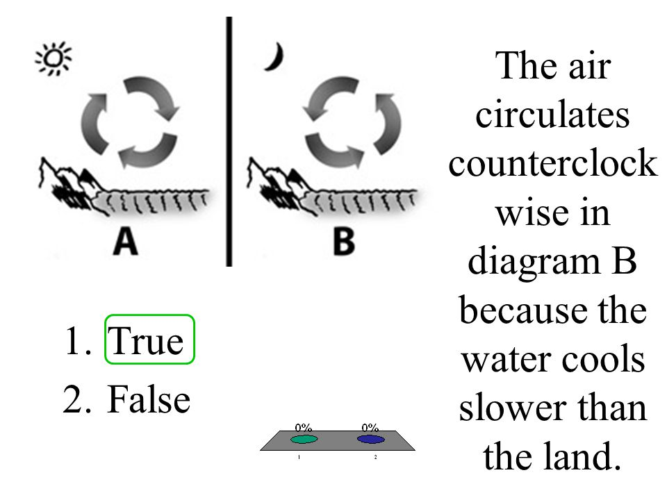 The air circulates counterclockwise in diagram B because the water cools slower than the land.