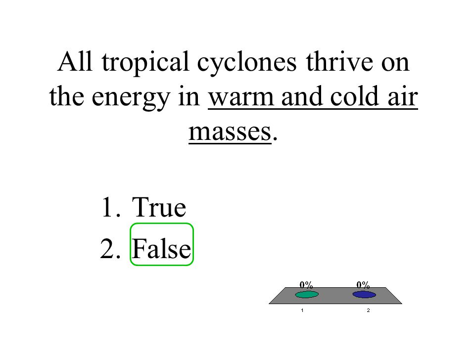 All tropical cyclones thrive on the energy in warm and cold air masses.