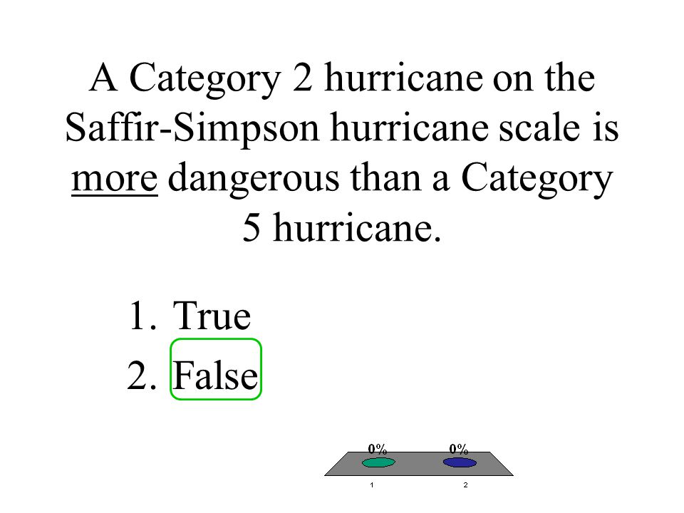A Category 2 hurricane on the Saffir-Simpson hurricane scale is more dangerous than a Category 5 hurricane.