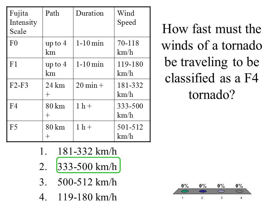 Fujita Intensity Scale