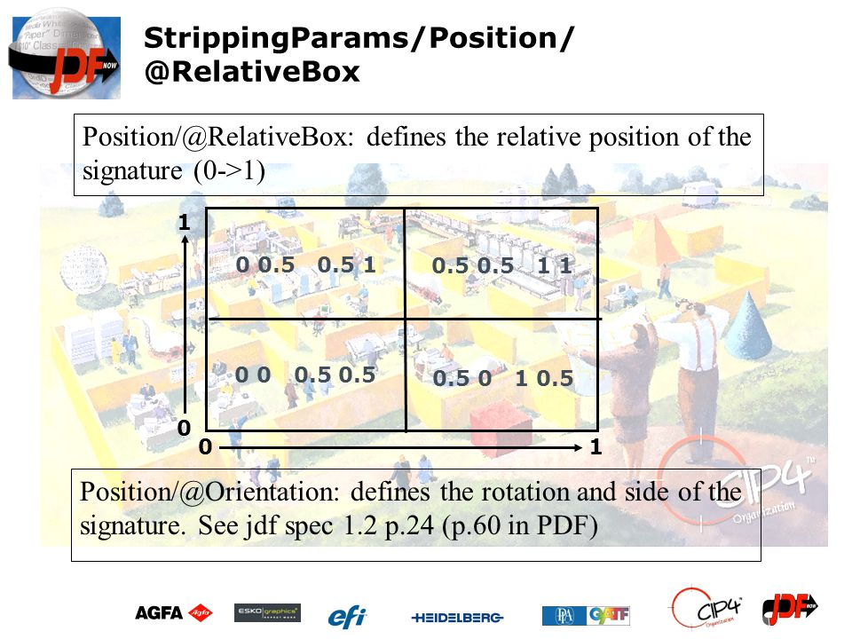 StrippingParams/Position/ @RelativeBox