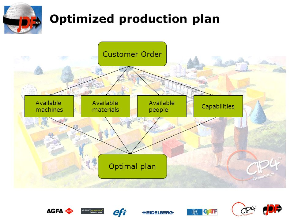 Optimized production plan
