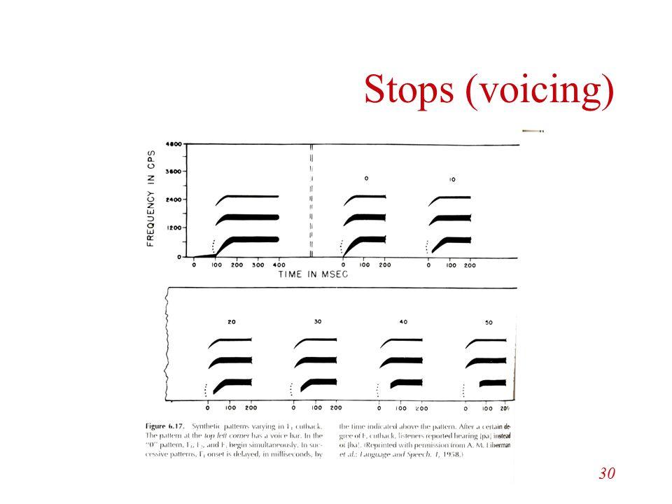 Stops (voicing) Speech Perception