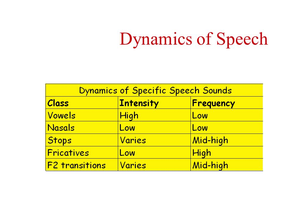 Dynamics of Speech