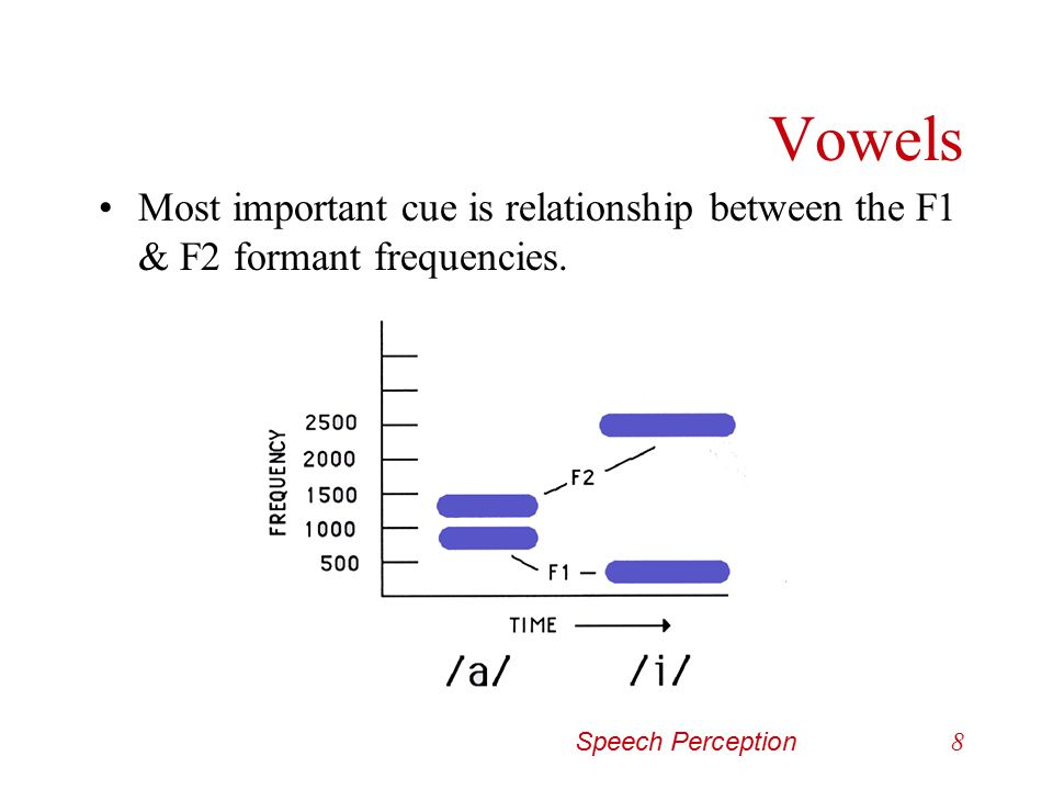 Vowels Most important cue is relationship between the F1 & F2 formant frequencies.