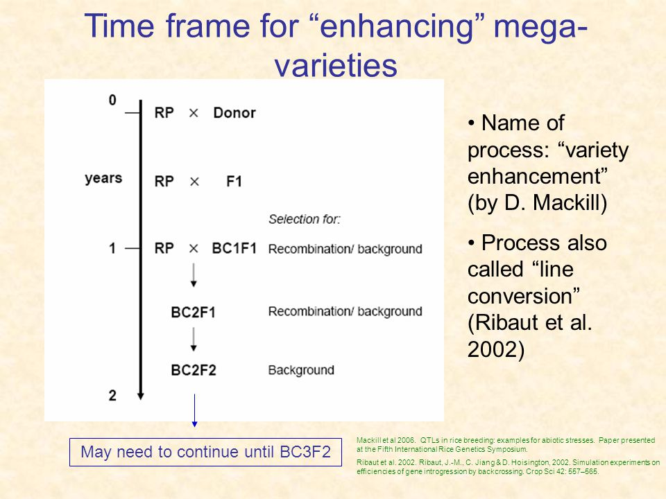 Time frame for enhancing mega-varieties