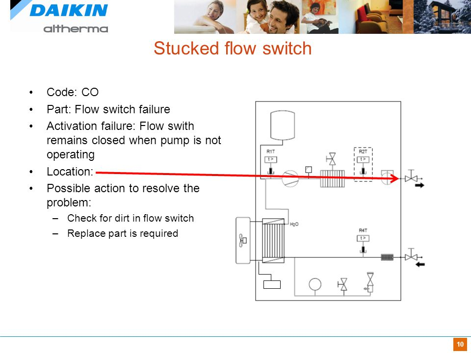 Stucked flow switch Code: CO Part: Flow switch failure