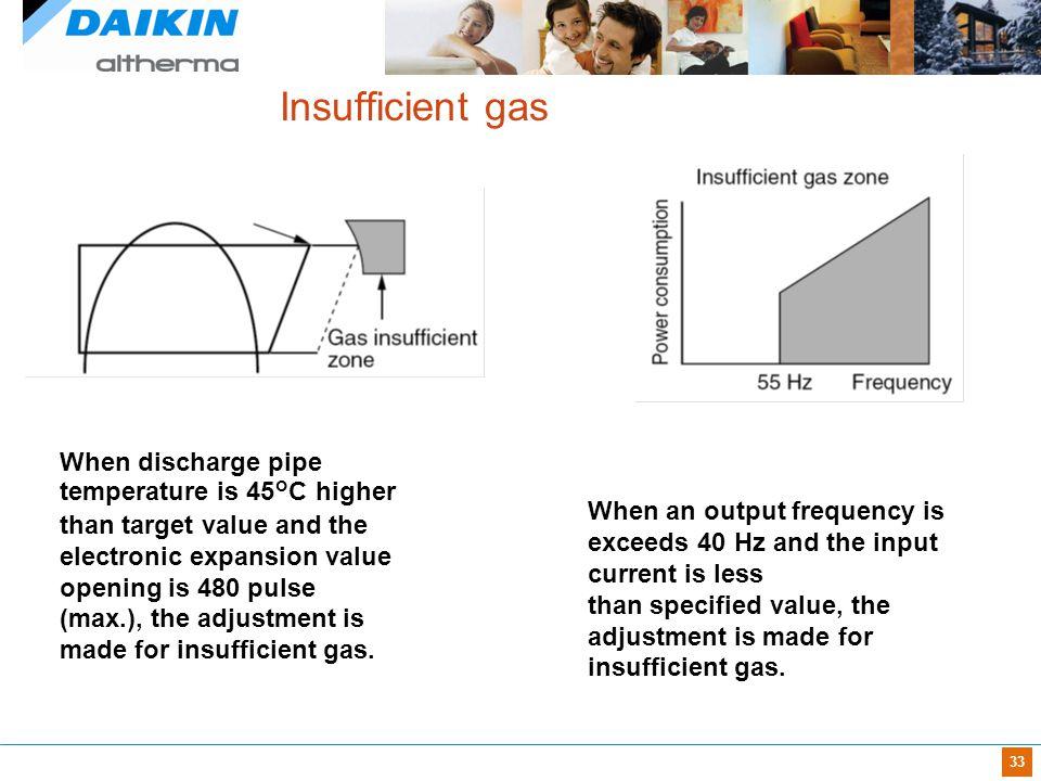 Insufficient gas