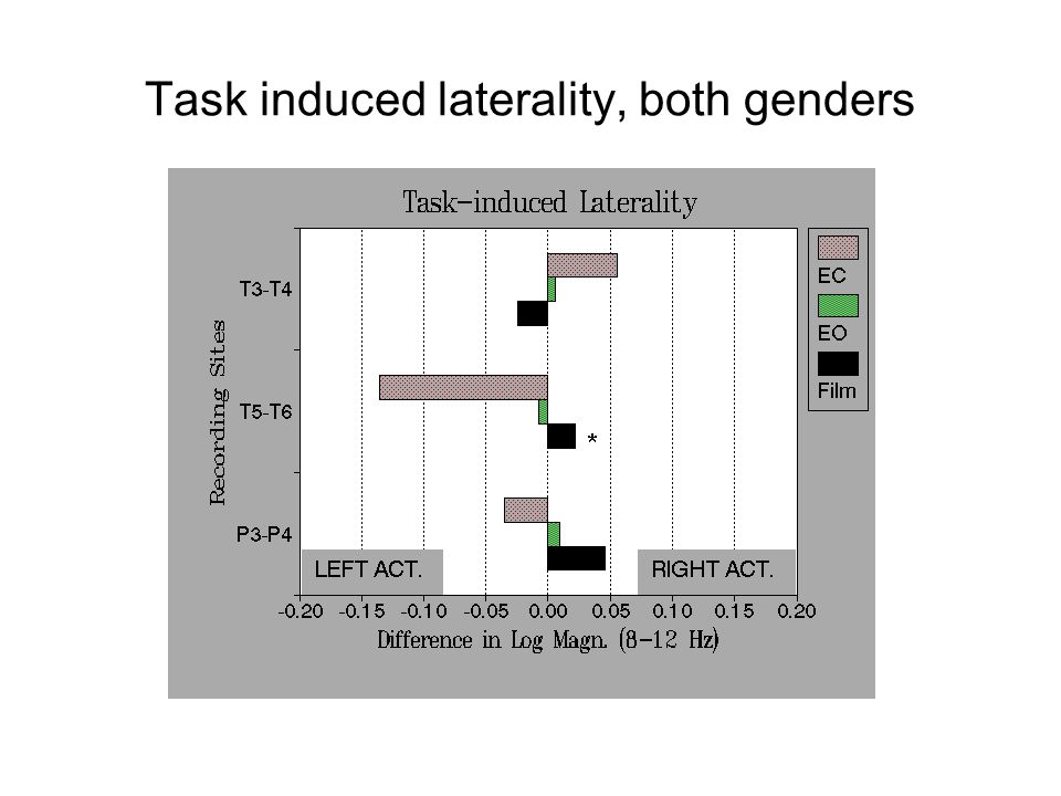 Task induced laterality, both genders