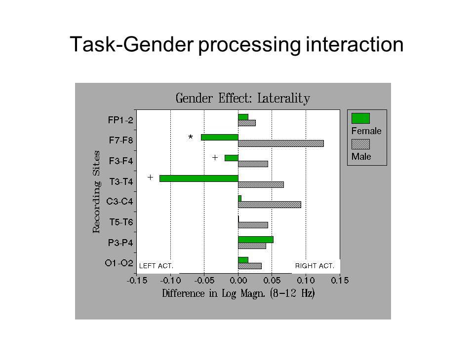 Task-Gender processing interaction