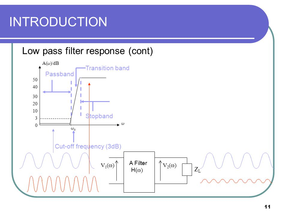 INTRODUCTION Low pass filter response (cont) Transition band Passband