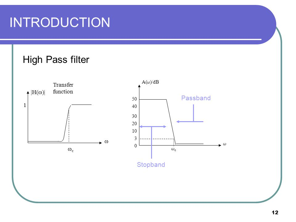 INTRODUCTION High Pass filter Passband Stopband Transfer function