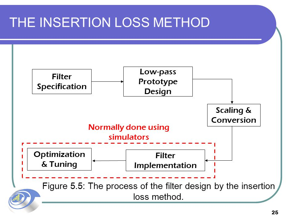THE INSERTION LOSS METHOD