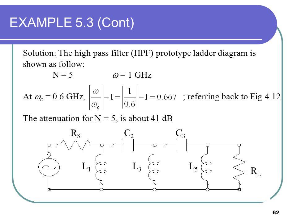 EXAMPLE 5.3 (Cont) RS RL L1 L3 L5 C2 C3