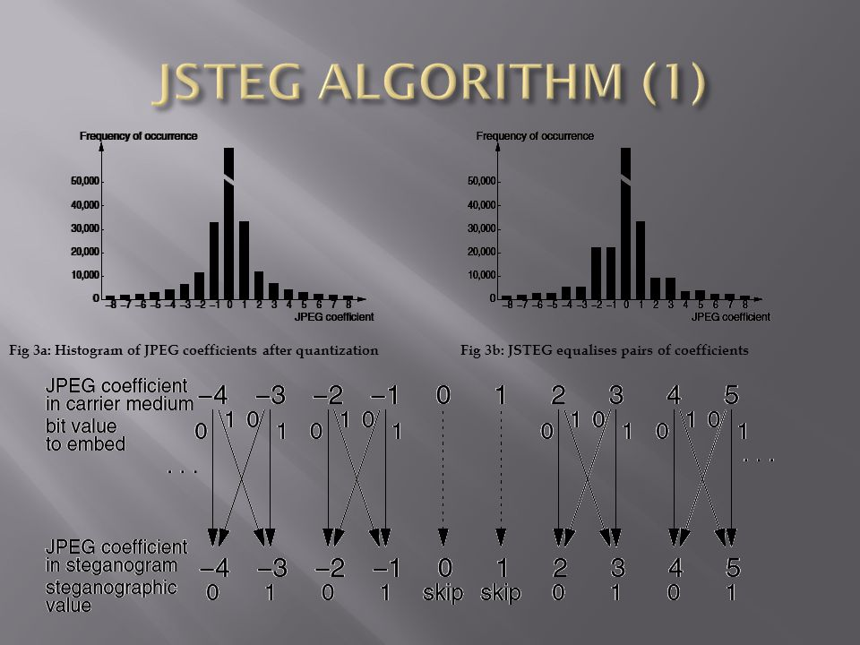 JSTEG ALGORITHM (1) Fig 3a: Histogram of JPEG coefficients after quantization.