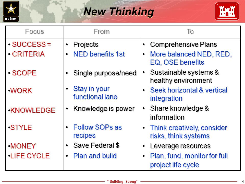 New Thinking Focus From To SUCCESS = CRITERIA SCOPE WORK KNOWLEDGE