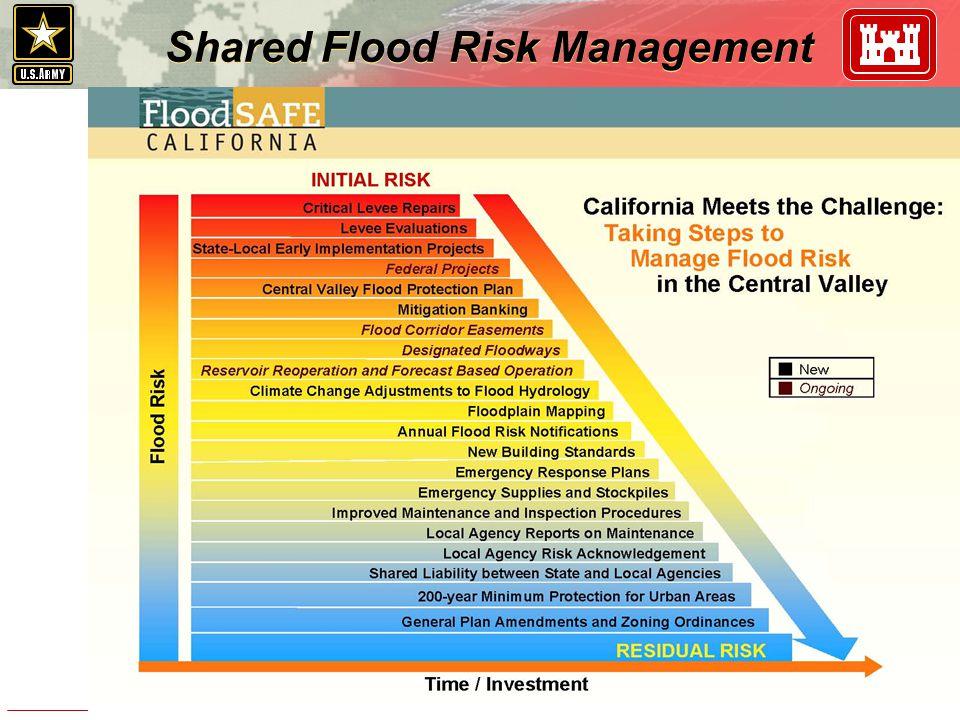 Shared Flood Risk Management