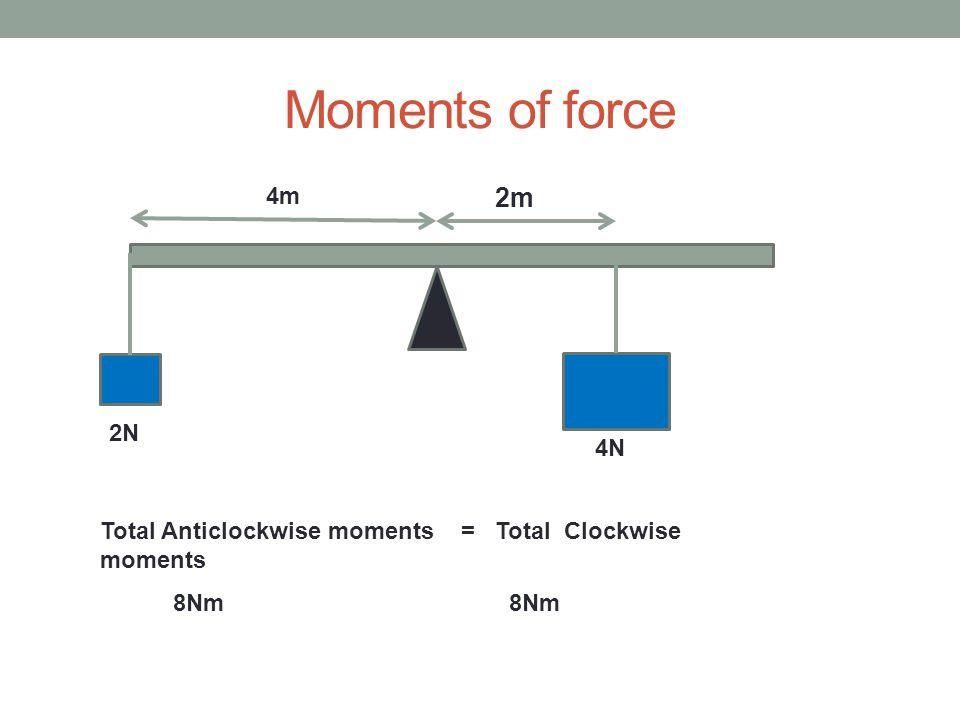 Moments of force 2m 4N 4m 2N Total Anticlockwise moments = Total Clockwise moments 8Nm 8Nm