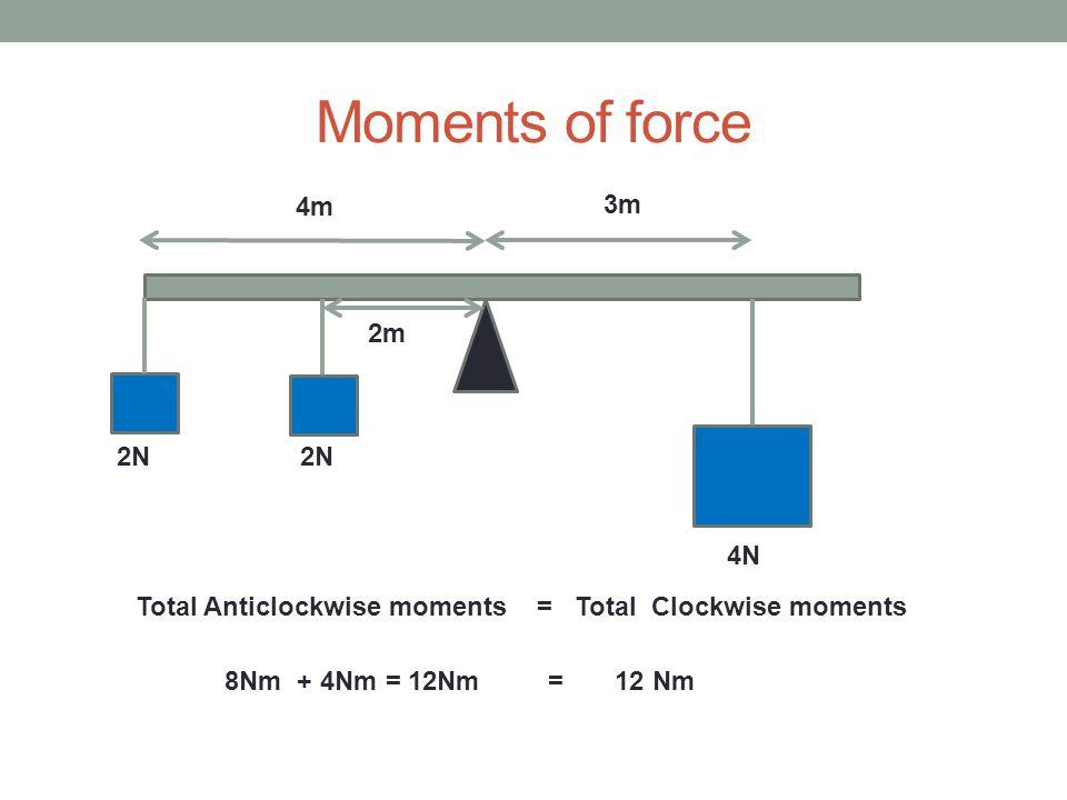 Moments of force 4m 3m 2m 2N 2N 4N