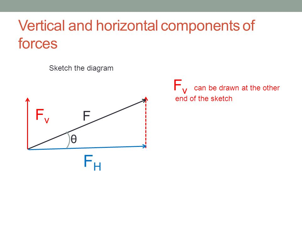 Vertical and horizontal components of forces