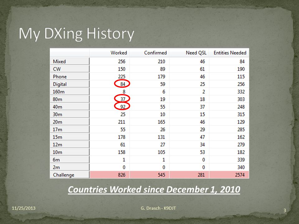 My DXing History Countries Worked since December 1, 2010 11/25/2013