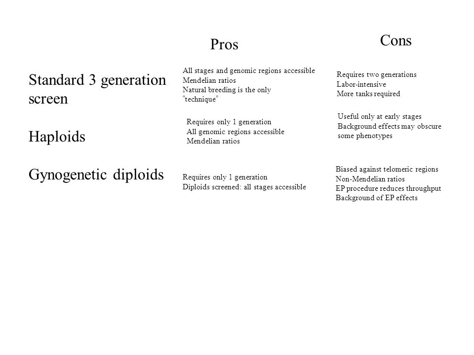 Cons Pros Standard 3 generation screen Haploids Gynogenetic diploids