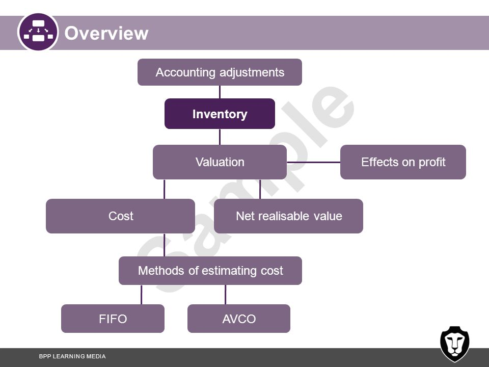 Overview Accounting adjustments Inventory Valuation Effects on profit