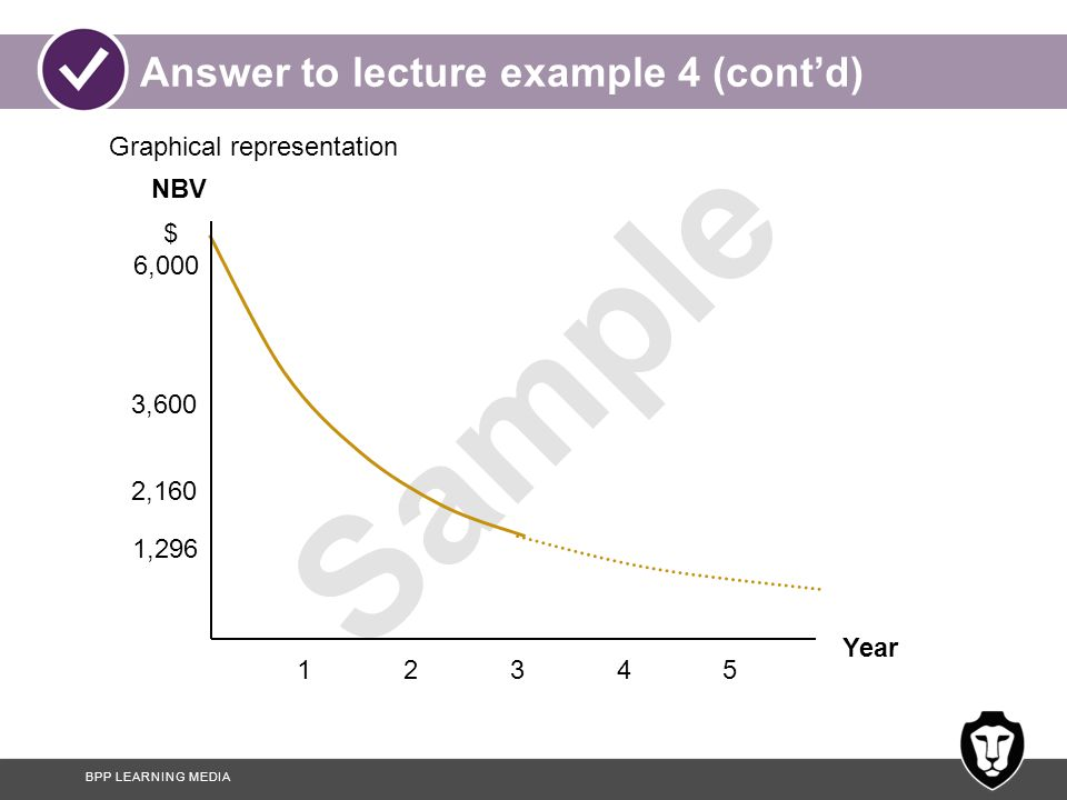 Answer to lecture example 4 (cont'd)