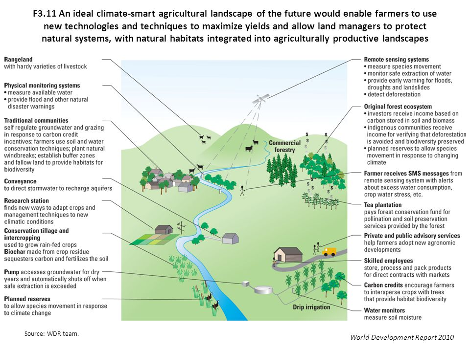 F3.11 An ideal climate-smart agricultural landscape of the future would enable farmers to use new technologies and techniques to maximize yields and allow land managers to protect natural systems, with natural habitats integrated into agriculturally productive landscapes