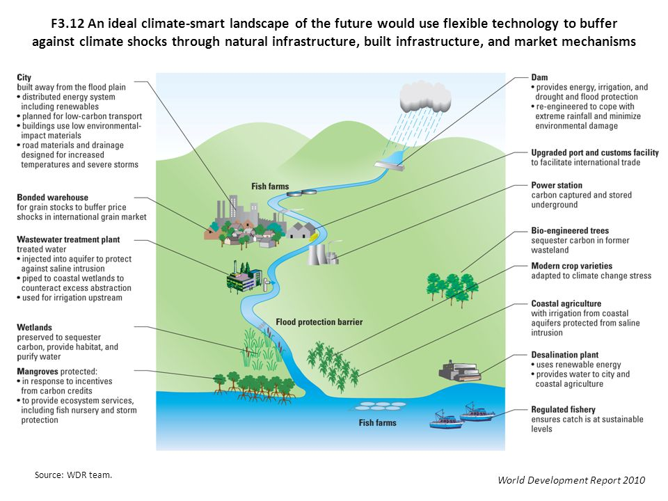 F3.12 An ideal climate-smart landscape of the future would use flexible technology to buffer against climate shocks through natural infrastructure, built infrastructure, and market mechanisms