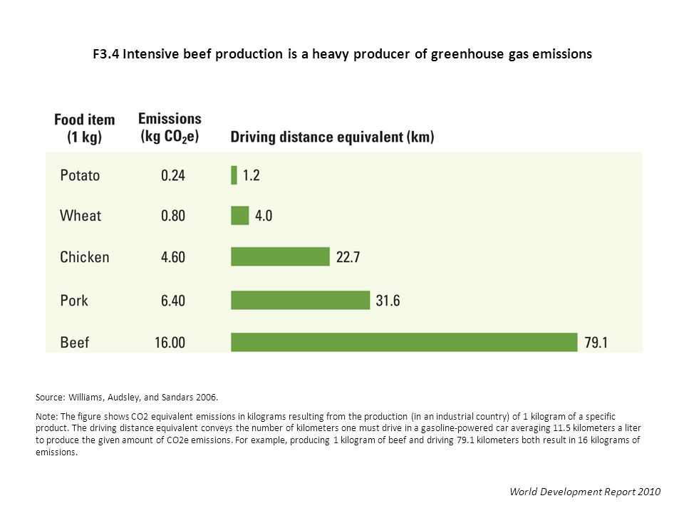 F3.4 Intensive beef production is a heavy producer of greenhouse gas emissions