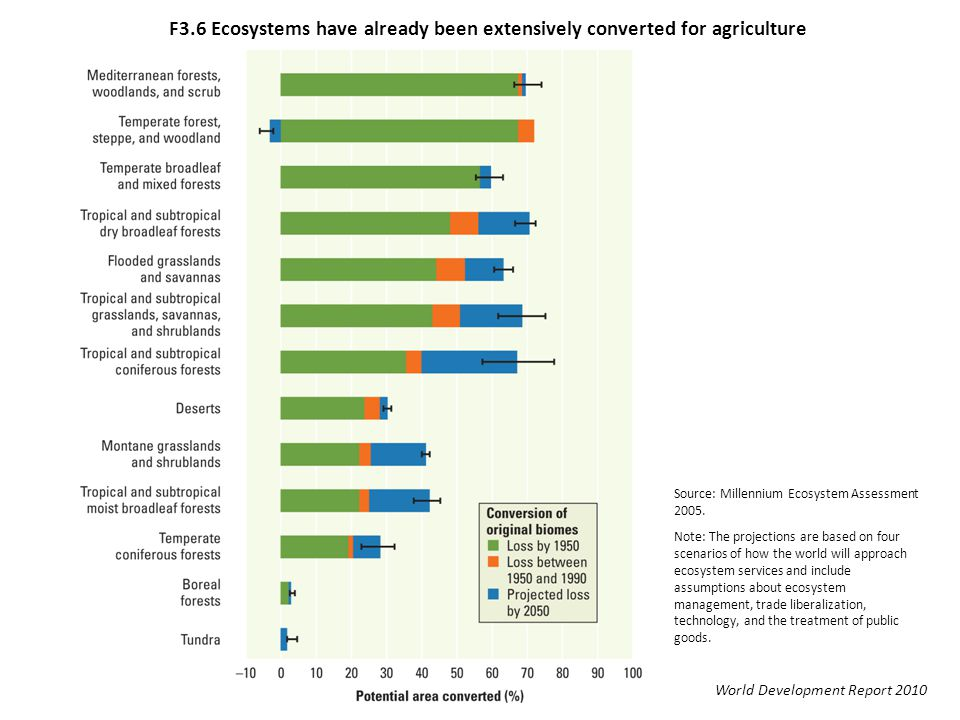 F3.6 Ecosystems have already been extensively converted for agriculture