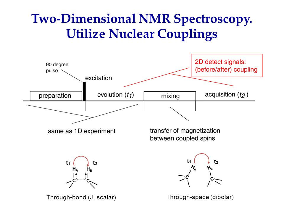 Two-Dimensional NMR Spectroscopy. Utilize Nuclear Couplings