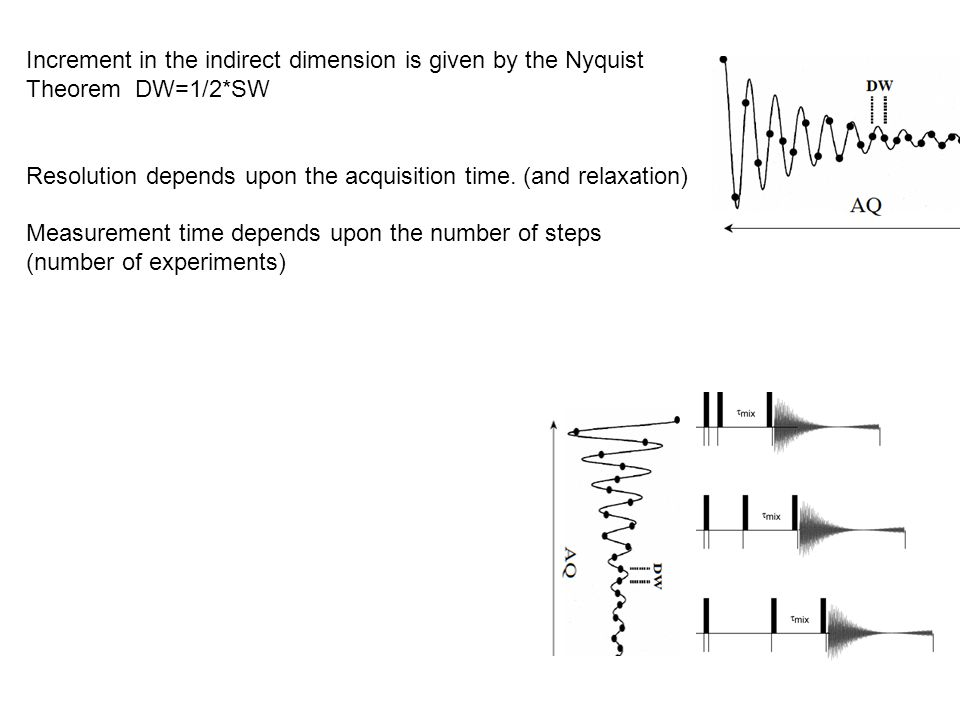 Increment in the indirect dimension is given by the Nyquist