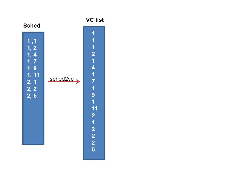 VC list Sched 1 2 4 7 9 11 5 1 ,1 1, 2 1, 4 1, 7 1, 9 1, 11 2, 1 2, 2 2, 5 . sched2vc