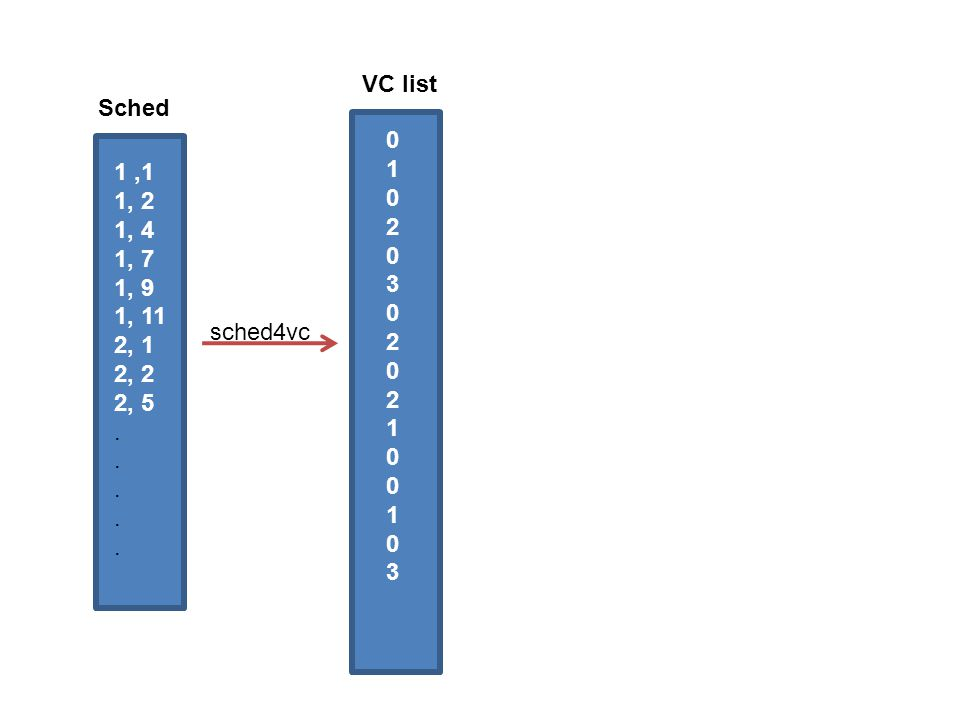 VC list Sched 1 2 3 1 ,1 1, 2 1, 4 1, 7 1, 9 1, 11 2, 1 2, 2 2, 5 . sched4vc