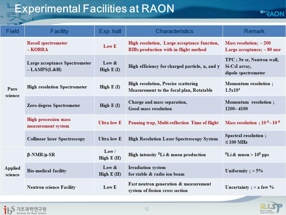Experimental Facilities at RAON