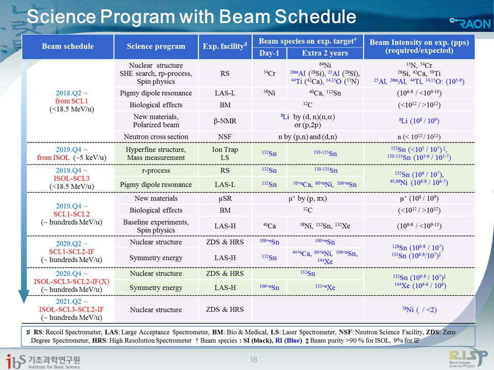 Science Program with Beam Schedule