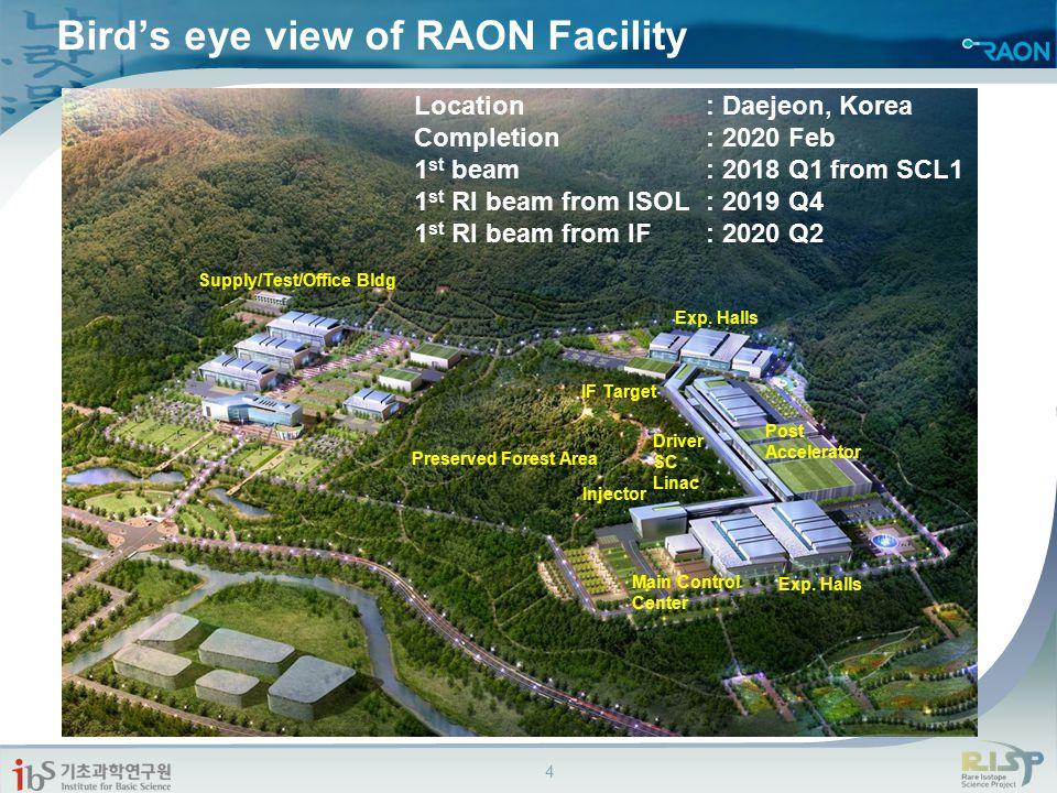 Bird's eye view of RAON Facility