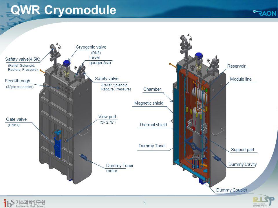 QWR Cryomodule Cryogenic valve Level gauge(2ea) Safety valve(4.5K)