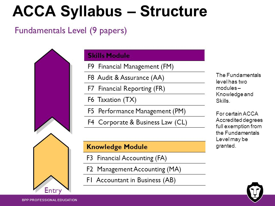 module 1 financial accounting accounting Study 17 module 1 flashcards from blaire l on studyblue.