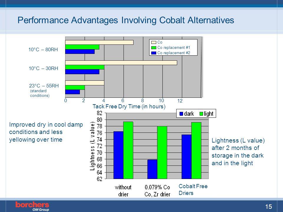 Performance Advantages Involving Cobalt Alternatives