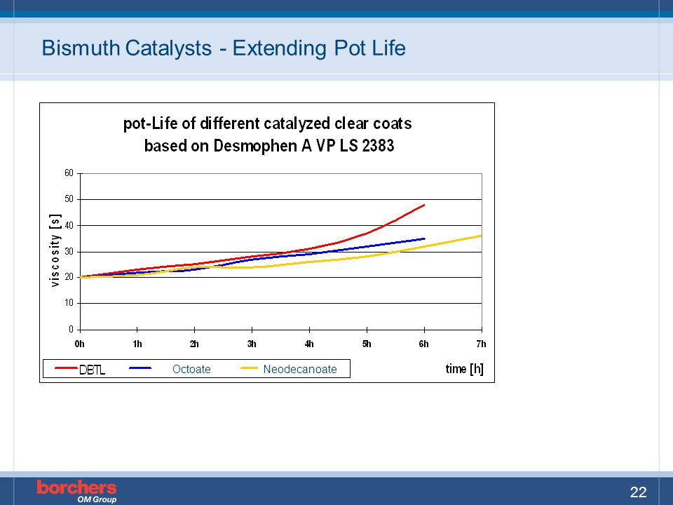 Bismuth Catalysts - Extending Pot Life