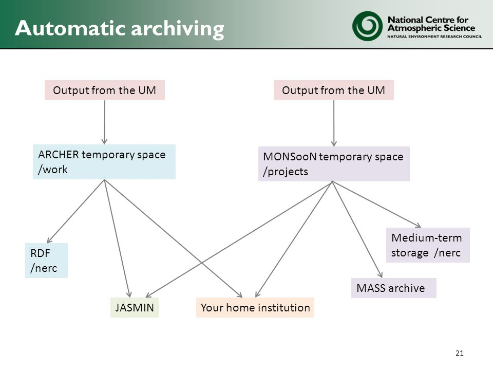 Automatic archiving Output from the UM Output from the UM